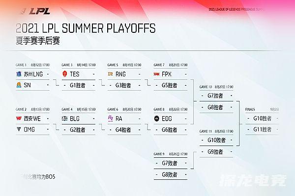 LPL夏季赛季后赛名额有几个?LPL夏季赛季后赛冠军预测2021!