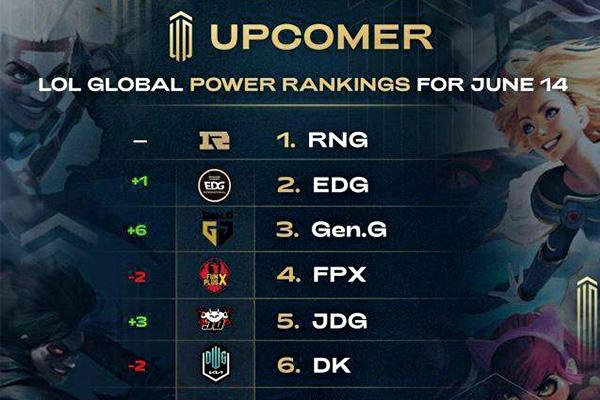 最新英雄联盟战队全球排名!RNG继续稳坐战队排行榜第一