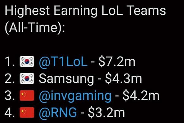 最新全球LOL战队收入排行榜!LCK队伍霸占前两位